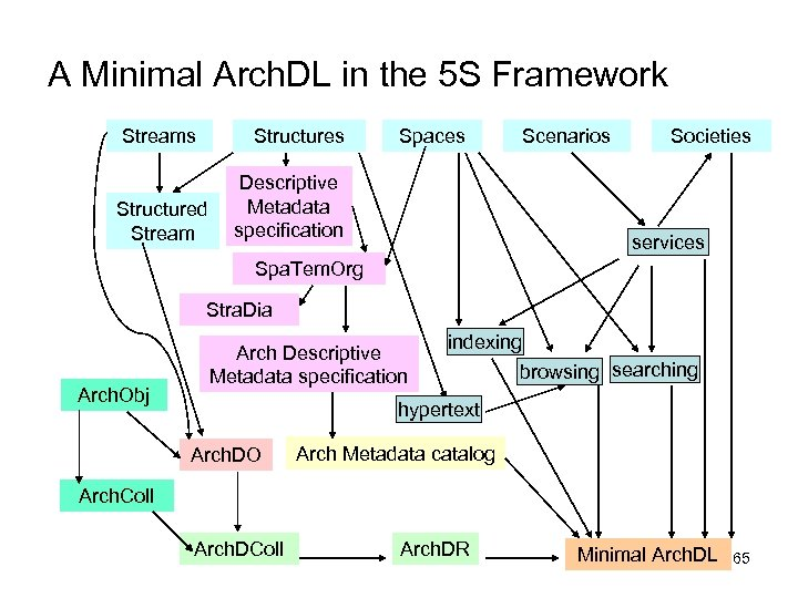 A Minimal Arch. DL in the 5 S Framework Streams Structured Stream Spaces Descriptive