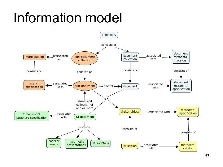 Information model 67