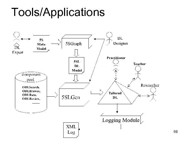 Tools/Applications 68