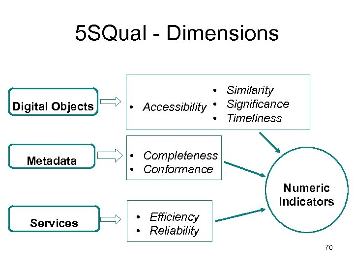 5 SQual - Dimensions Digital Objects Metadata • Similarity • Accessibility • Significance •