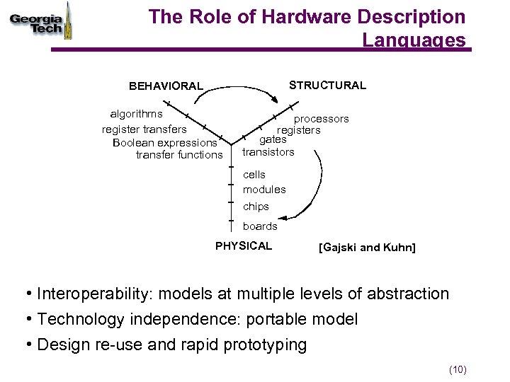 The Role of Hardware Description Languages STRUCTURAL BEHAVIORAL algorithms register transfers Boolean expressions transfer