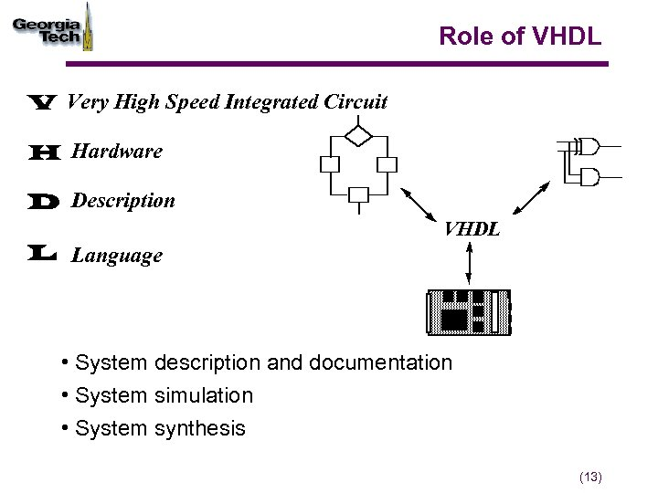 Role of VHDL V Very High Speed Integrated Circuit H Hardware D Description L