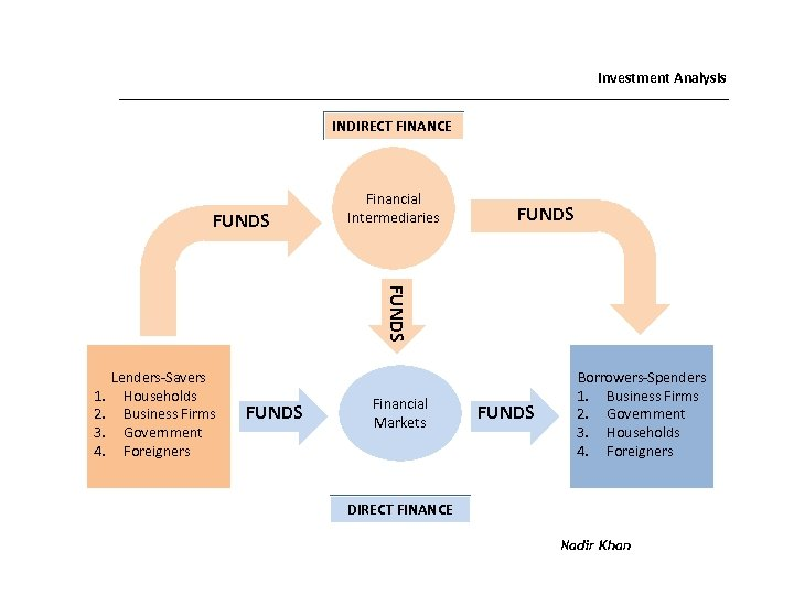Investment Analysis INDIRECT FINANCE FUNDS Financial Intermediaries FUNDS 1. 2. 3. 4. Lenders-Savers Households