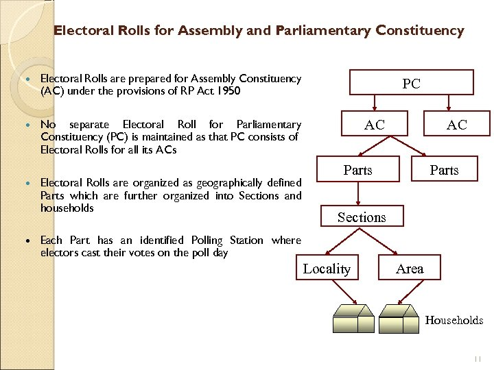 Electoral Rolls for Assembly and Parliamentary Constituency Electoral Rolls are prepared for Assembly Constituency