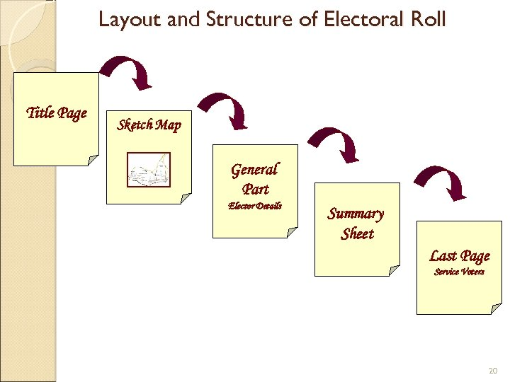 Layout and Structure of Electoral Roll Title Page Sketch Map General Part Elector Details