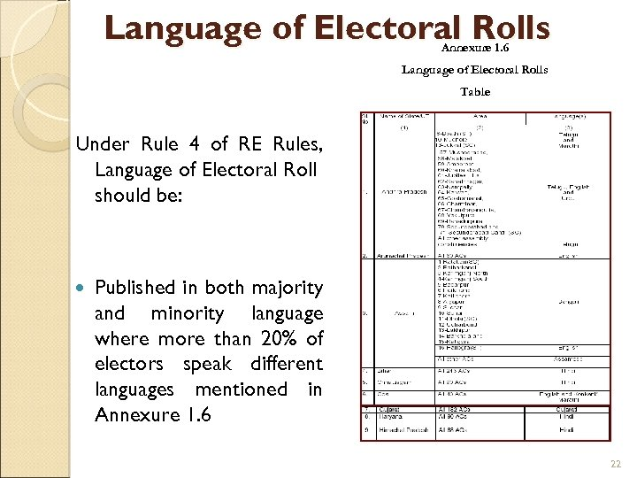 Language of Electoral Rolls Annexure 1. 6 Language of Electoral Rolls Table Under Rule