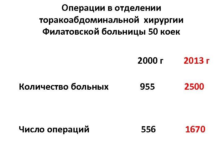 Операции в отделении торакоабдоминальной хирургии Филатовской больницы 50 коек 200222222 2000 г 2013 г