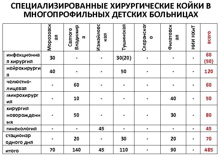 Морозовск ая Тушинская Сперанског о Филатовск ая НИИ НХи. Т всего итого Измайловс кая