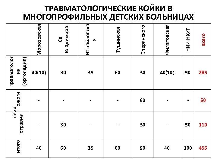 Св Владимира Измайловска я Тушинская Сперанского Филатовская НИИ НХи. Т всего итого нейр ожоги