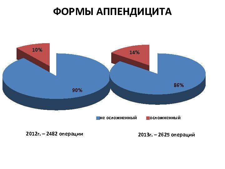 ФОРМЫ АППЕНДИЦИТА 10% 14% 86% 90% не осложненный 2012 г. – 2482 операции осложненный