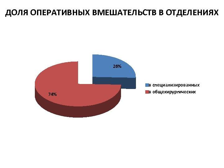 ДОЛЯ ОПЕРАТИВНЫХ ВМЕШАТЕЛЬСТВ В ОТДЕЛЕНИЯХ 26% 74% в специализированных в общехирургических