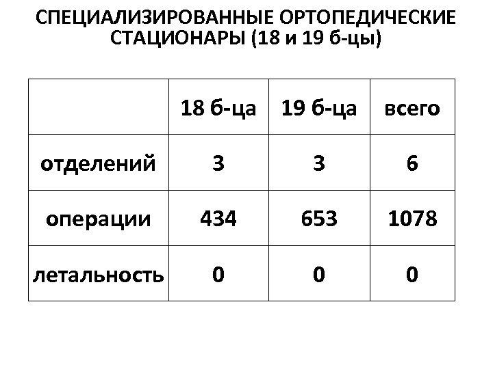 СПЕЦИАЛИЗИРОВАННЫЕ ОРТОПЕДИЧЕСКИЕ СТАЦИОНАРЫ (18 и 19 б-цы) 18 б-ца 19 б-ца всего отделений 3