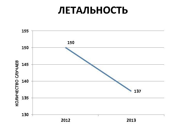 ЛЕТАЛЬНОСТЬ 155 КОЛИЧЕСТВО СЛУЧАЕВ 150 145 140 137 135 130 2012 2013