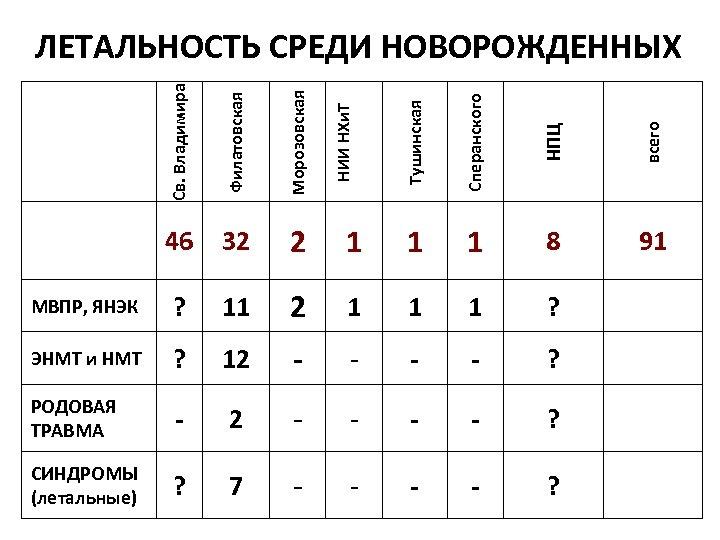 Филатовская Морозовская Тушинская Сперанского НПЦ всего 46 32 2 1 1 1 8 91