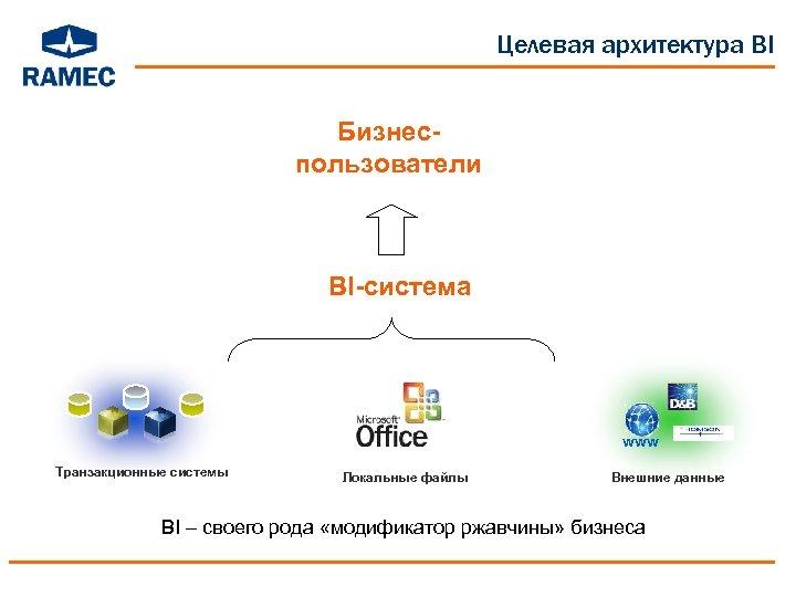 Целевая архитектура BI Бизнеспользователи BI-система www Транзакционные системы Локальные файлы Внешние данные BI –