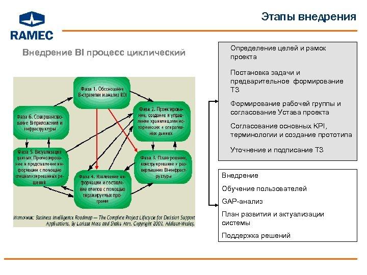 Этапы внедрения Внедрение BI процесс циклический Определение целей и рамок проекта Постановка задачи и