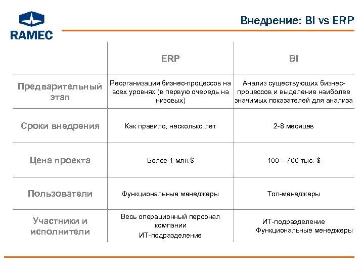 Внедрение: BI vs ERP Предварительный этап BI Реорганизация бизнес-процессов на Анализ существующих бизнесвсех уровнях