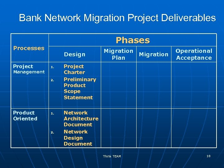 Bank Network Migration Project Deliverables Phases Processes Project Design 1. Management 2. Product Oriented
