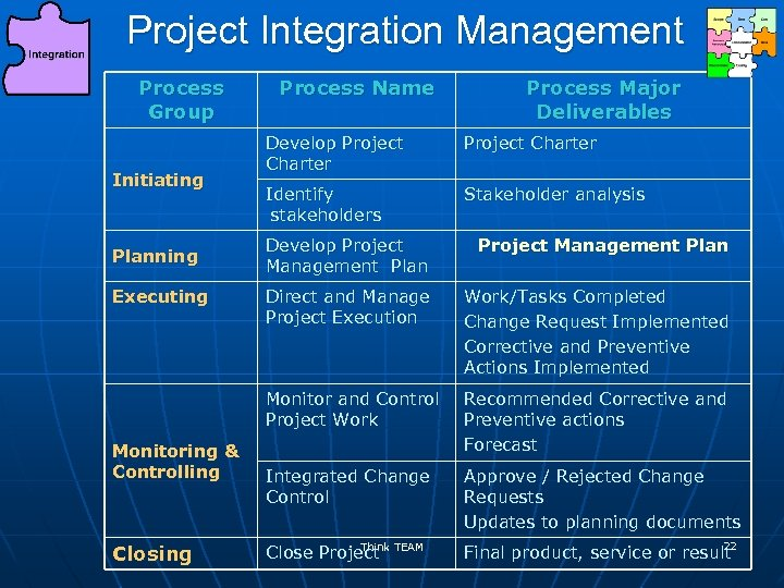 Project Integration Management Process Group Initiating Process Name Process Major Deliverables Develop Project Charter