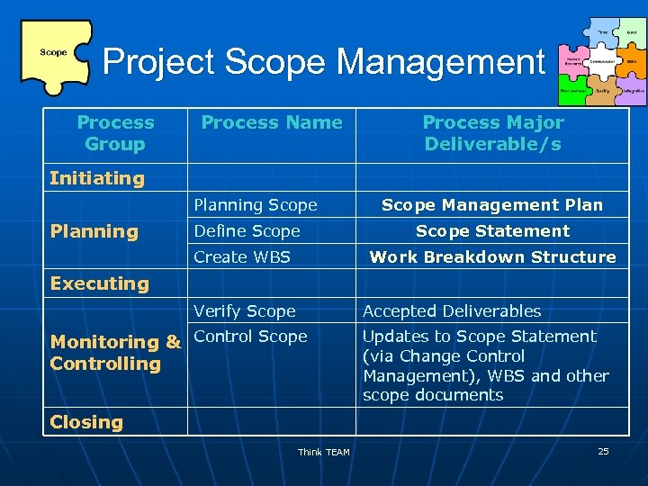 Project Scope Management Process Group Process Name Process Major Deliverable/s Initiating Planning Scope Management