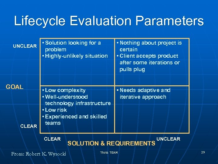 Lifecycle Evaluation Parameters UNCLEAR GOAL CLEAR • Solution looking for a problem • Highly-unlikely