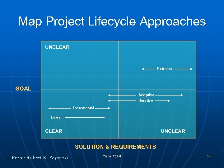 Map Project Lifecycle Approaches UNCLEAR Extreme GOAL Adaptive Iterative Incremental Linear CLEAR UNCLEAR SOLUTION