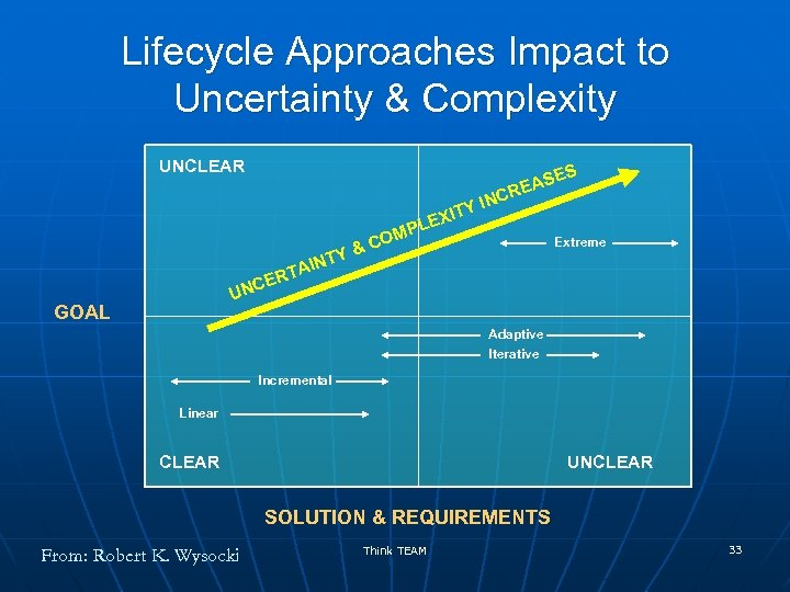 Lifecycle Approaches Impact to Uncertainty & Complexity UNCLEAR S Y XIT & NTY PLE