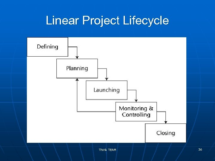 Linear Project Lifecycle Think TEAM 36