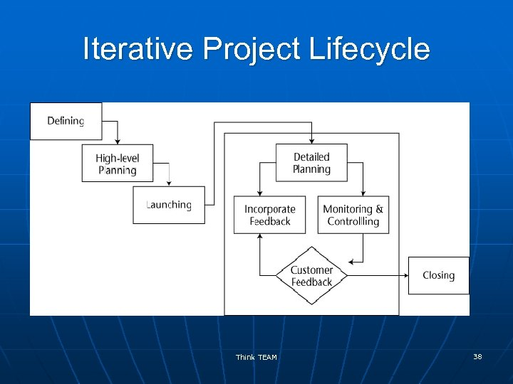 Iterative Project Lifecycle Think TEAM 38