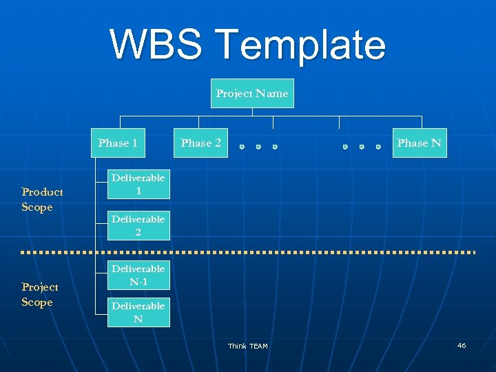 WBS Template Project Name Phase 1 Product Scope Project Scope Phase 2 Phase N