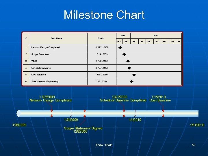 Milestone Chart 2009 ID Task Name 2010 Finish Nov 1 Network Design Completed 2
