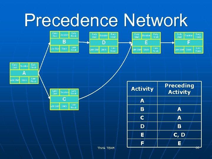 Precedence Network Activity Preceding Activity A B C A D B E Think TEAM