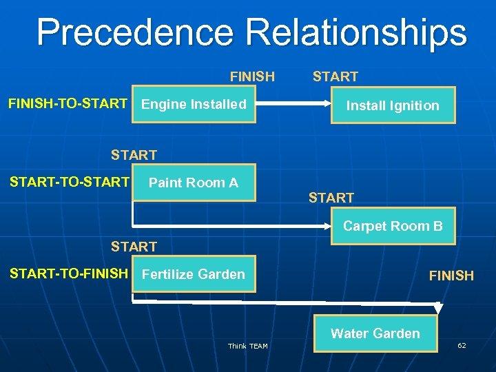 Precedence Relationships FINISH-TO-START Engine Installed START Install Ignition START-TO-START Paint Room A START Carpet