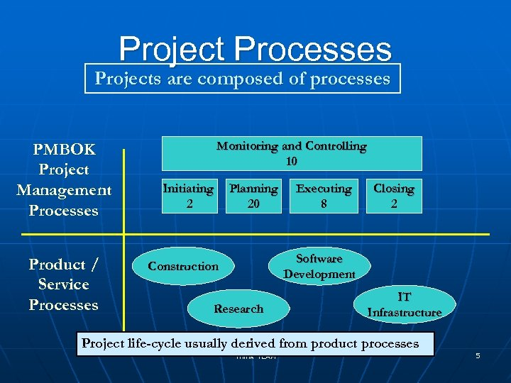 Project Processes Projects are composed of processes PMBOK Project Management Processes Product / Service
