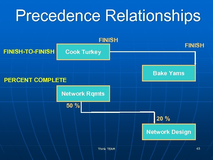 Precedence Relationships FINISH-TO-FINISH Cook Turkey Bake Yams PERCENT COMPLETE Network Rqmts 50 % 20
