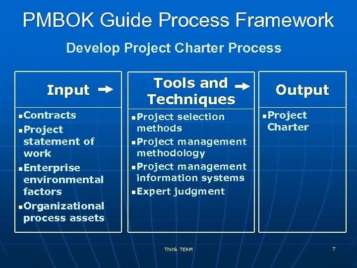 PMBOK Guide Process Framework Develop Project Charter Process Input Contracts n. Project statement of