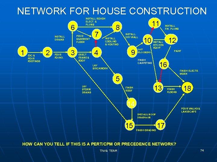 NETWORK FOR HOUSE CONSTRUCTION 6 POUR BASEMENT FLOOR INSTALL DRAINS 1 EXC & POUR
