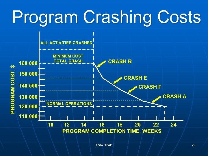 Program Crashing Costs PROGRAM COST, $ ALL ACTIVITIES CRASHED 160, 000 MINIMUM COST TOTAL