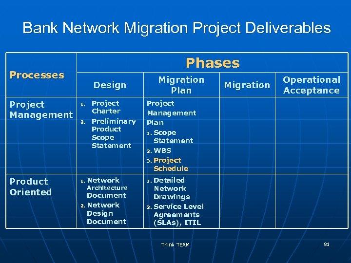 Bank Network Migration Project Deliverables Phases Processes Project Management Product Oriented Migration Plan Design