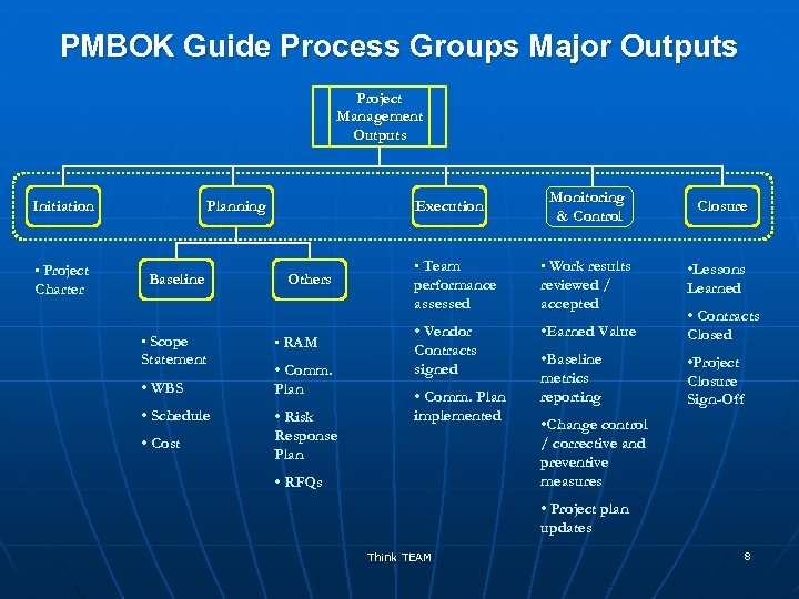 PMBOK Guide Process Groups Major Outputs Project Management Outputs Initiation • Project Charter Planning