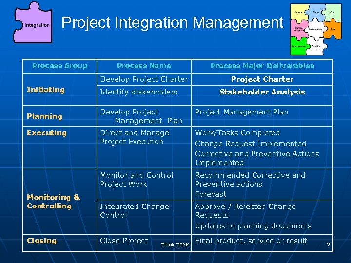 Project Integration Management Process Group Process Name Process Major Deliverables Develop Project Charter Initiating