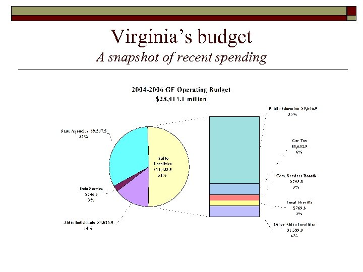 Virginia's budget A snapshot of recent spending