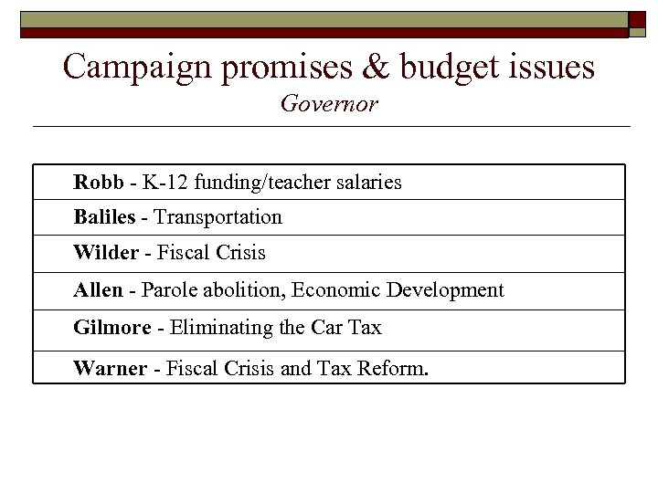 Campaign promises & budget issues Governor Robb - K-12 funding/teacher salaries Baliles - Transportation
