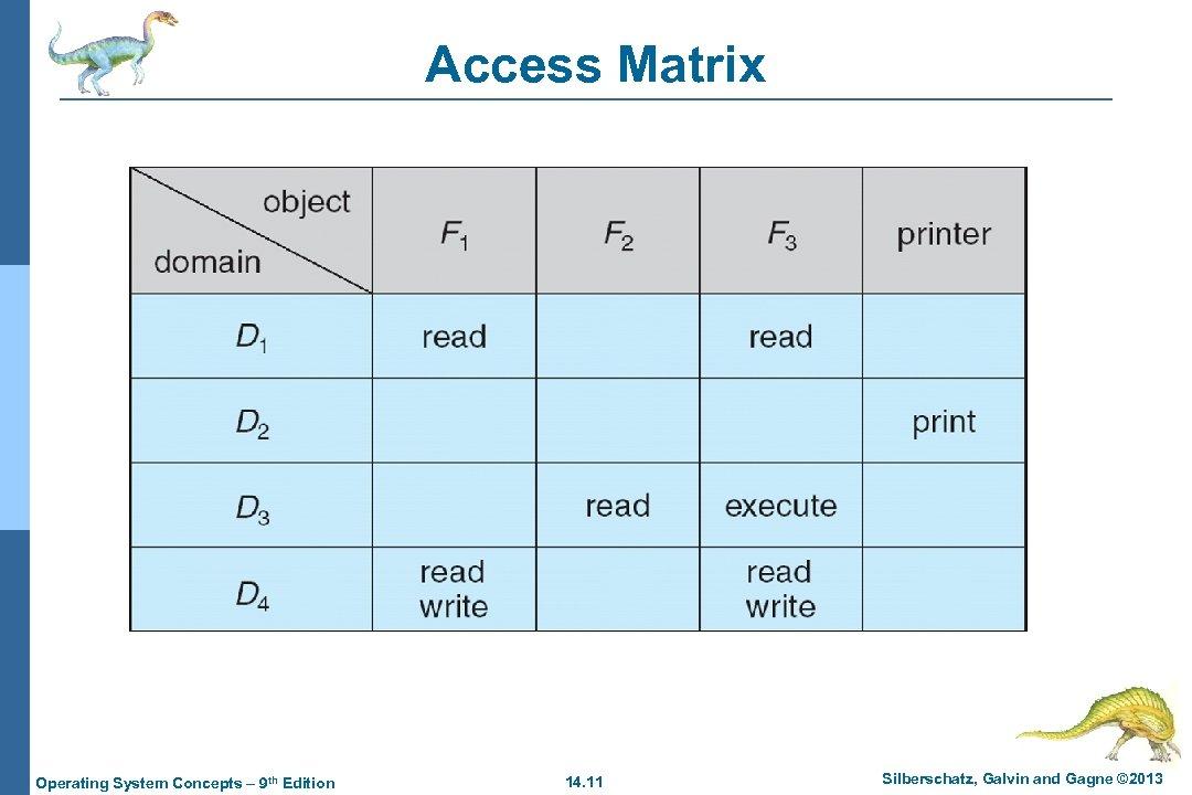 Access Matrix Operating System Concepts – 9 th Edition 14. 11 Silberschatz, Galvin and
