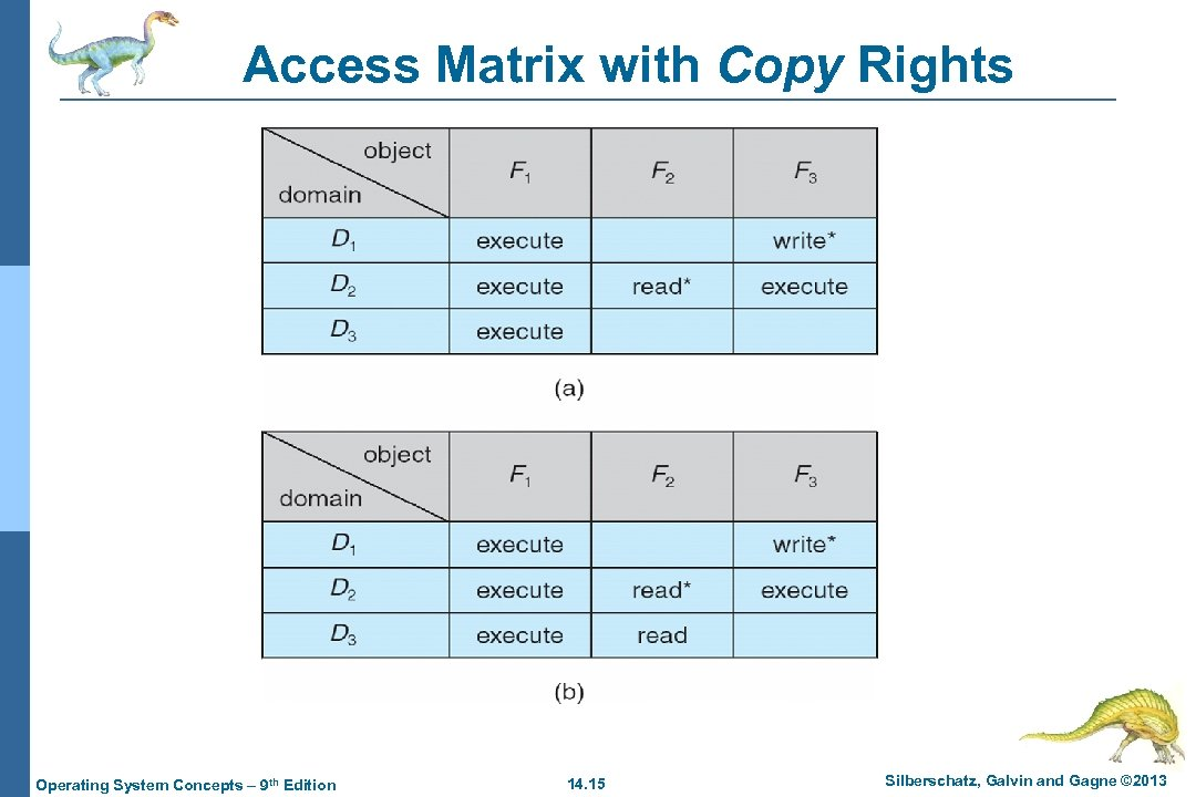Access Matrix with Copy Rights Operating System Concepts – 9 th Edition 14. 15