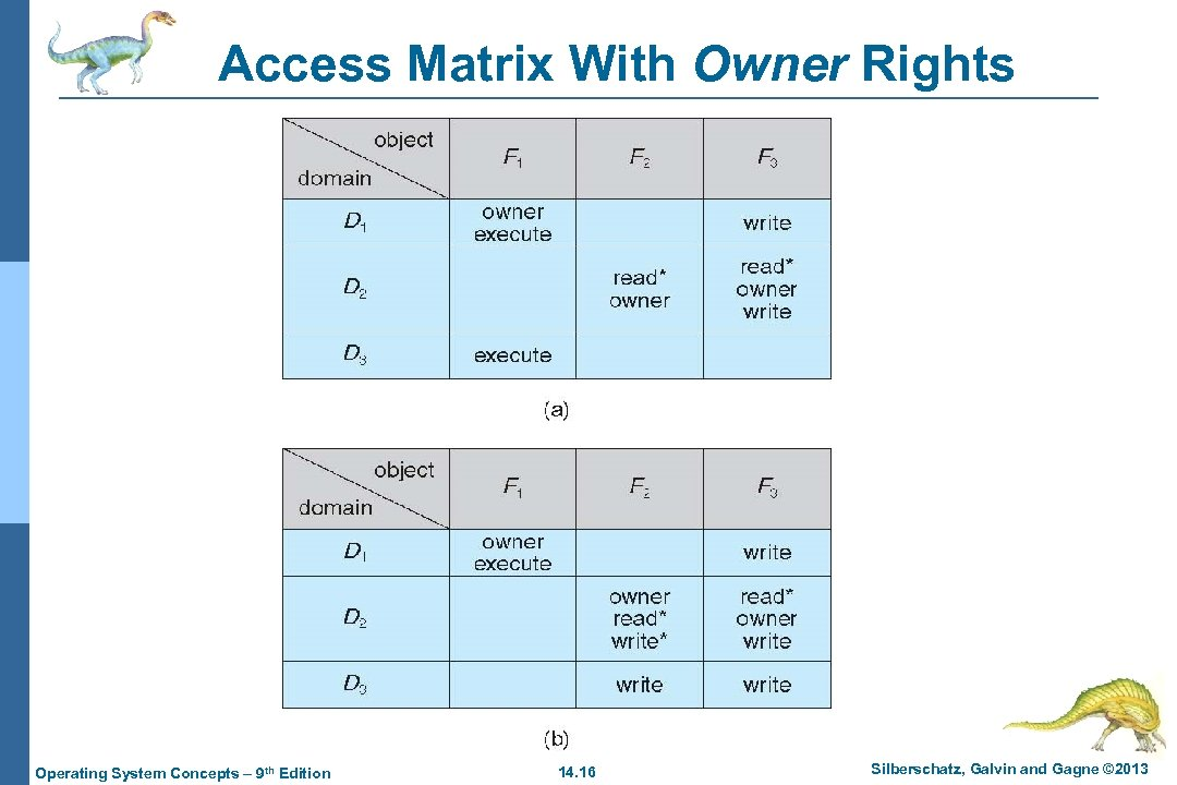 Access Matrix With Owner Rights Operating System Concepts – 9 th Edition 14. 16