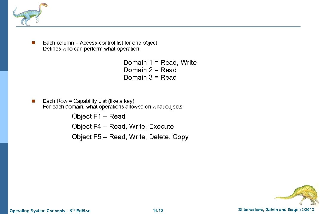 n Each column = Access-control list for one object Defines who can perform what