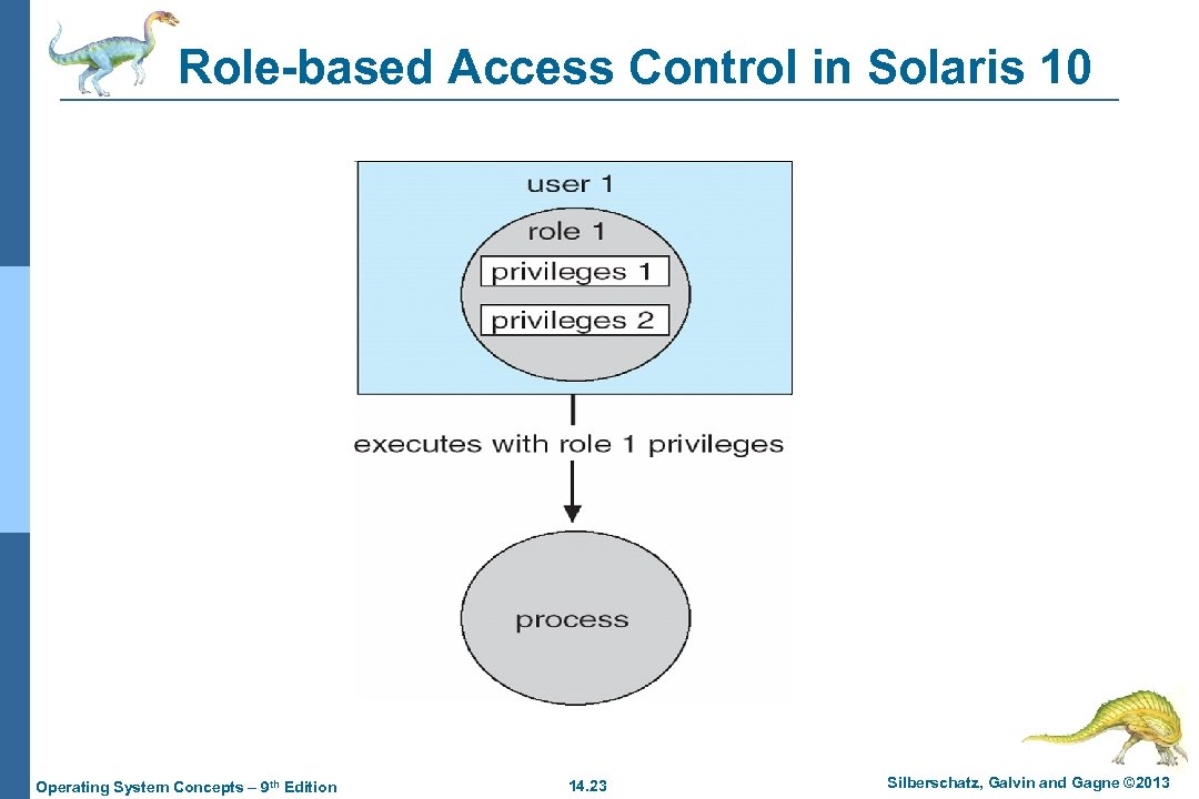 Role-based Access Control in Solaris 10 Operating System Concepts – 9 th Edition 14.