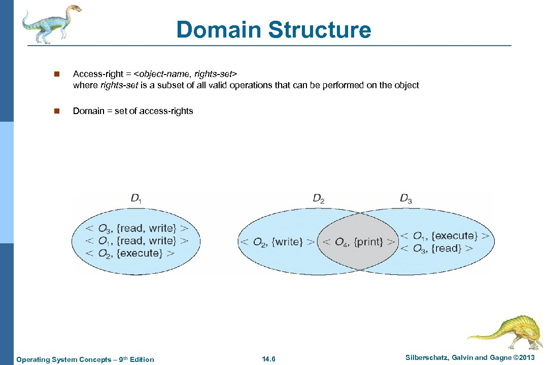 Domain Structure n Access-right = <object-name, rights-set> where rights-set is a subset of all