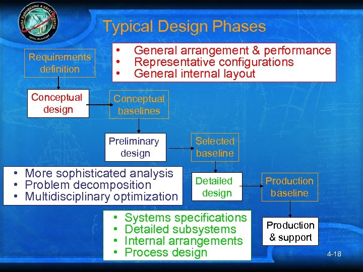 Typical Design Phases Requirements definition • • • Conceptual design Conceptual baselines General arrangement
